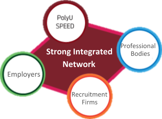 Strong Integrated Network